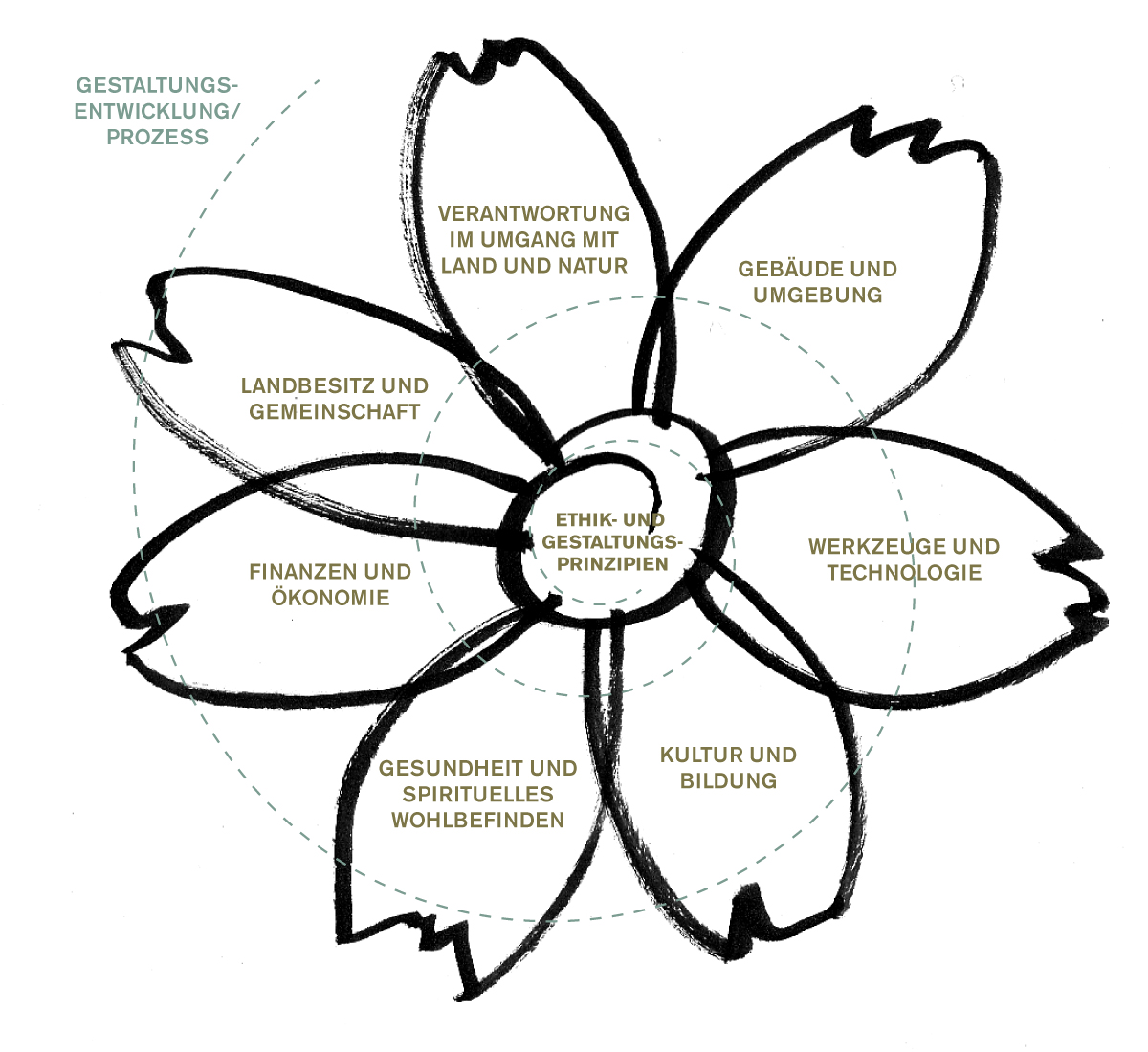 Die Blume der Permakultur